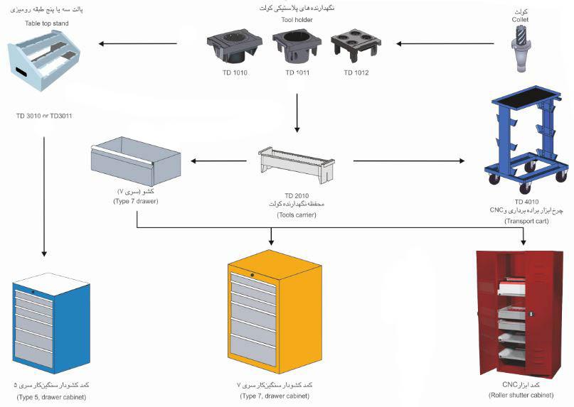 راهنمای جایگذاری انباره های براده برداری و CNC